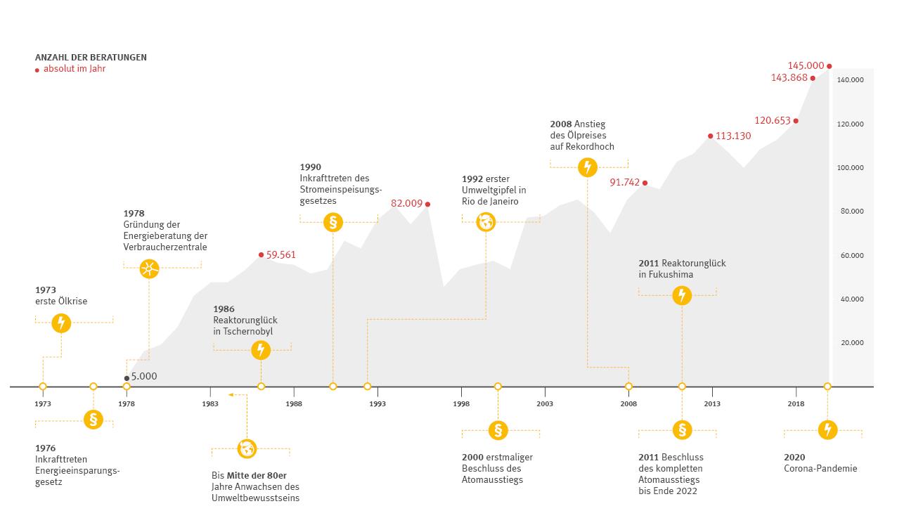 Entwicklung der Energieberatung seit 1978