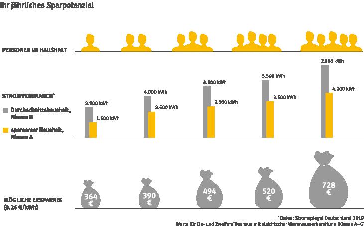 Stromverbrauch, jährliches Sparpotential