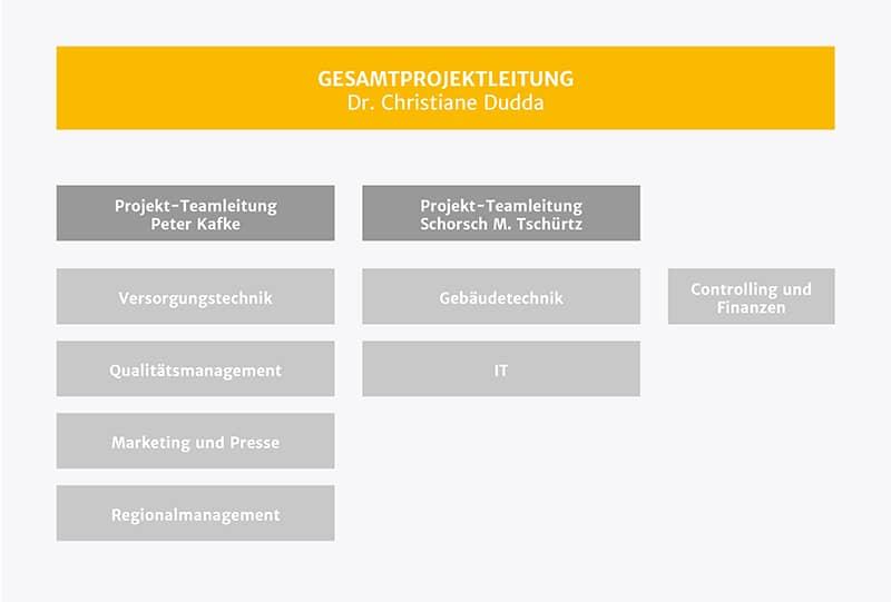 Schematische Darstellung der Organisationsstruktur der Energieberatung der Verbraucherzentrale